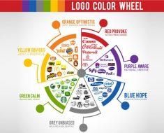 Áp dụng tâm lý học màu sắc vào content marketing như thế nào - minara.net